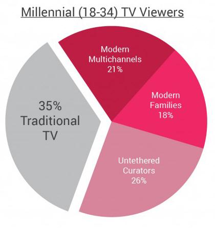 Foro descubre 'el hilo negro' de la 'Generación Y' o 'Millennials'
