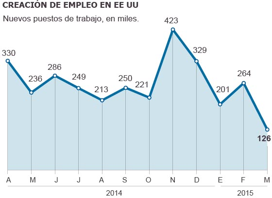 Se frena la creación de empleos en E.U.