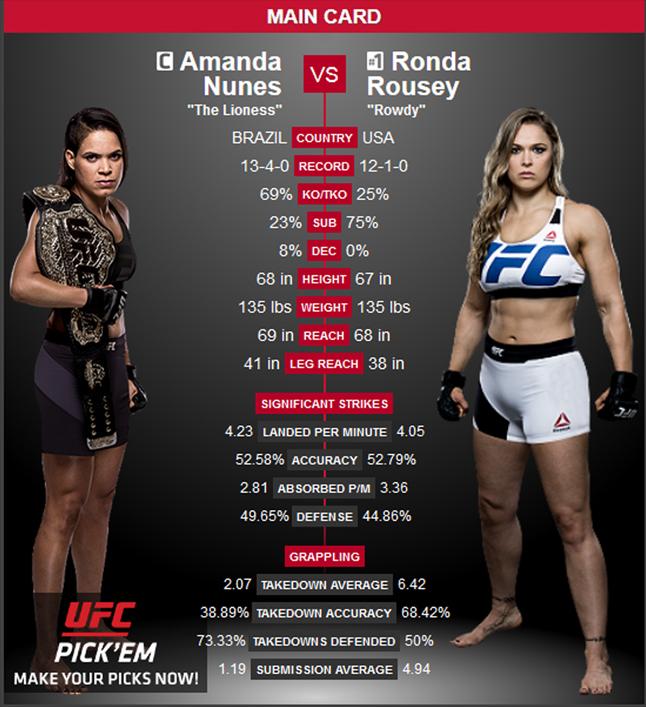 El regreso de Ronda Rousey marcara la historia UFC 207