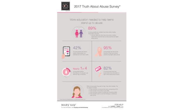 Más Educación para Ayudar a Jóvenes y Adolescentes a Afrontar Una Nueva Epidemia: El Abuso Digital en las Relaciones de Pareja