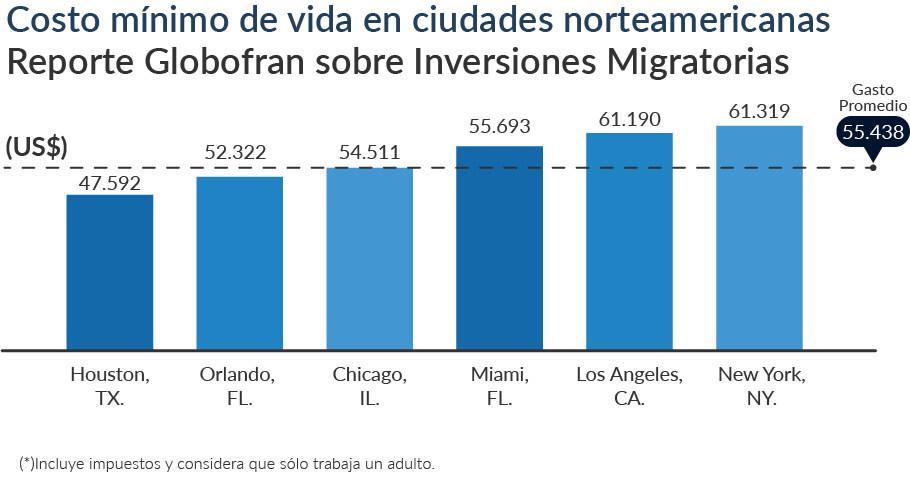Reporte Globofran sobre inmigrantes latinoamericanos en EE.UU. ¿De dónde vienen, en qué invierten y dónde prefieren vivir?