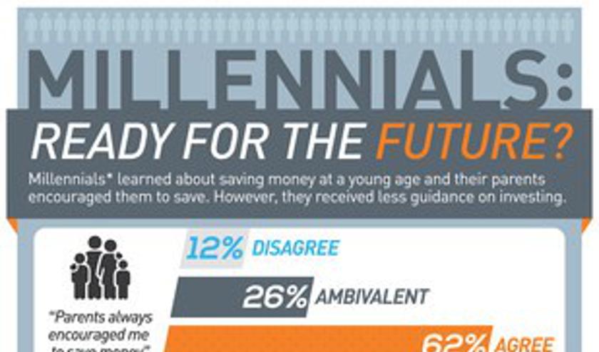 Los padres de los millennials enseñaron a ahorrar, no a invertir: Encuesta de PNC Investments