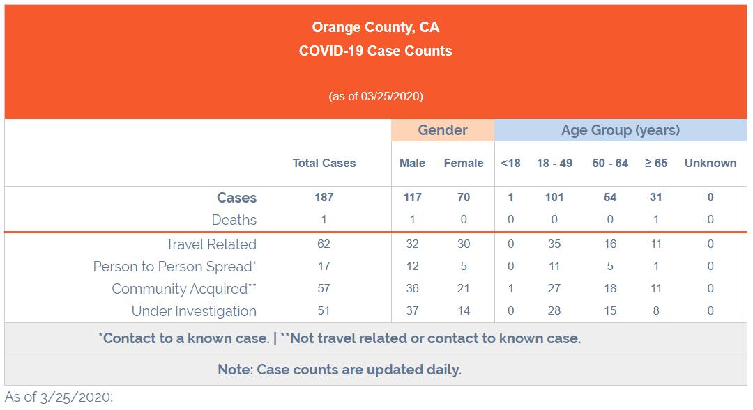 Actualización: COVID-19 Recuentos de casos en Orange County