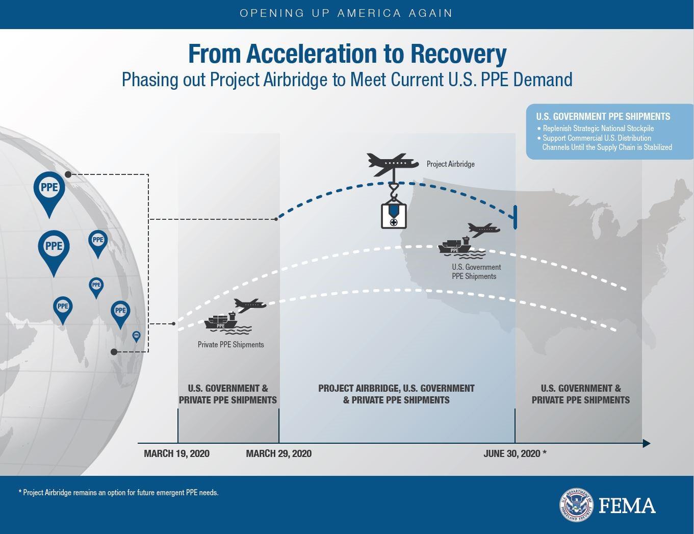 Cierre gradual del Puente Aéreo de FEMA