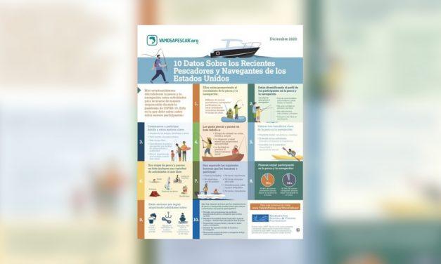 Estudio revela incremento histórico en la popularidad de la pesca y la navegación en 2020