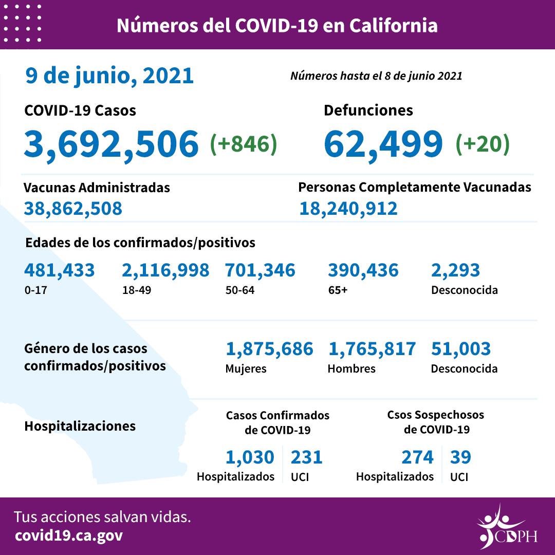 Última actualización de hechos COVID-19