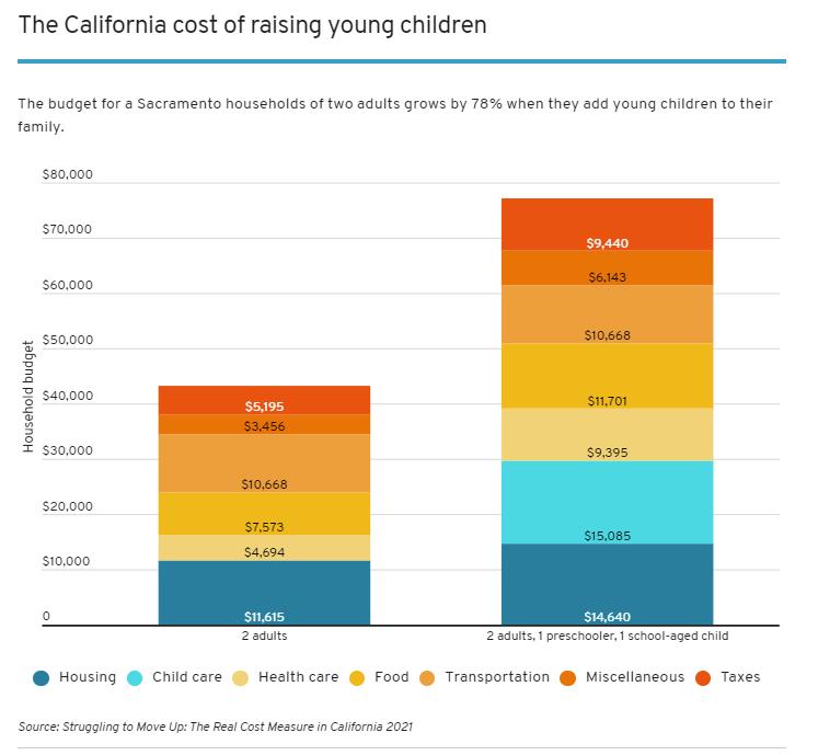 Para 3,5 millones de familias de California, los trabajos no cubren el alto costo de vida